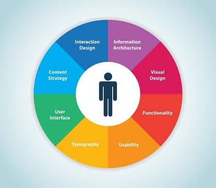 Qu'est-ce que le User Centered Design ?